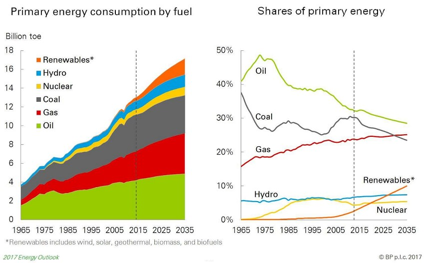 Figure 2 Primary Energy Consumption and Shares