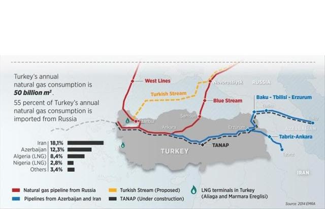 Подкрепата на България за Турски и Северен поток, солов акт в Източна Европа