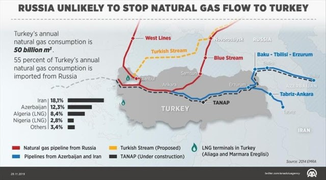 gas to turkey