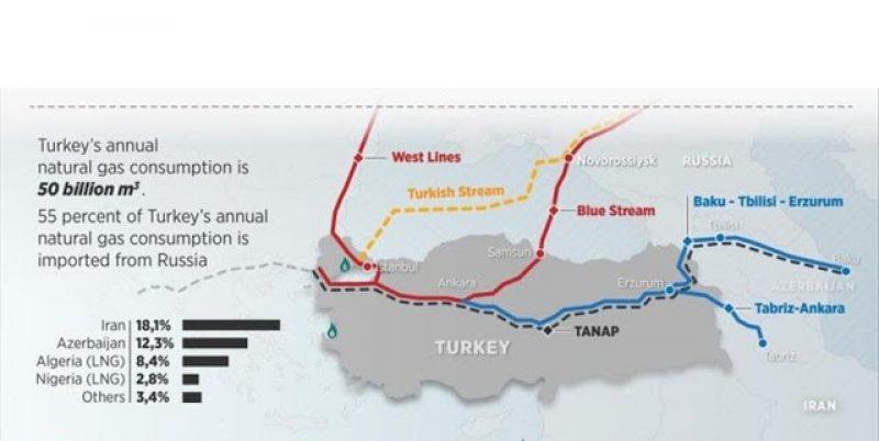 gas to turkey 1